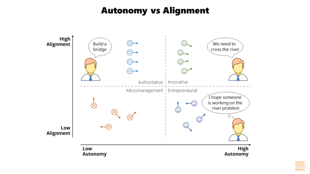 Autonomy vs Alignment