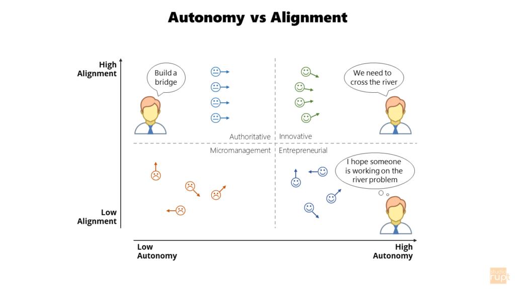 Autonomy vs Alignment