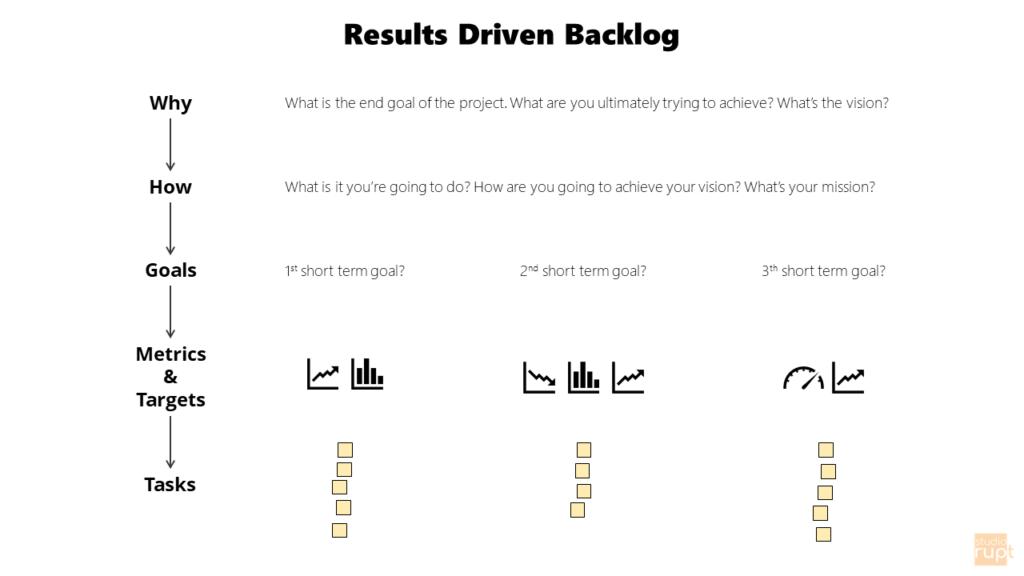 ResultsDrivenBacklog